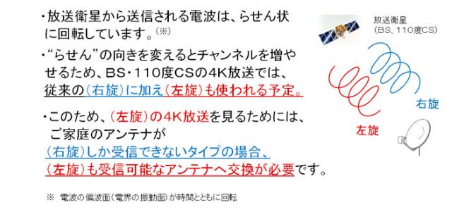 4K8K放送の仕組み