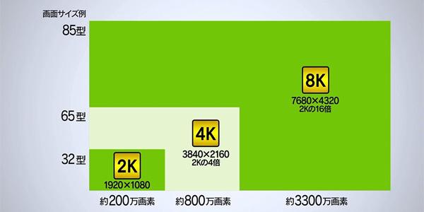 4K8K放送のメリット